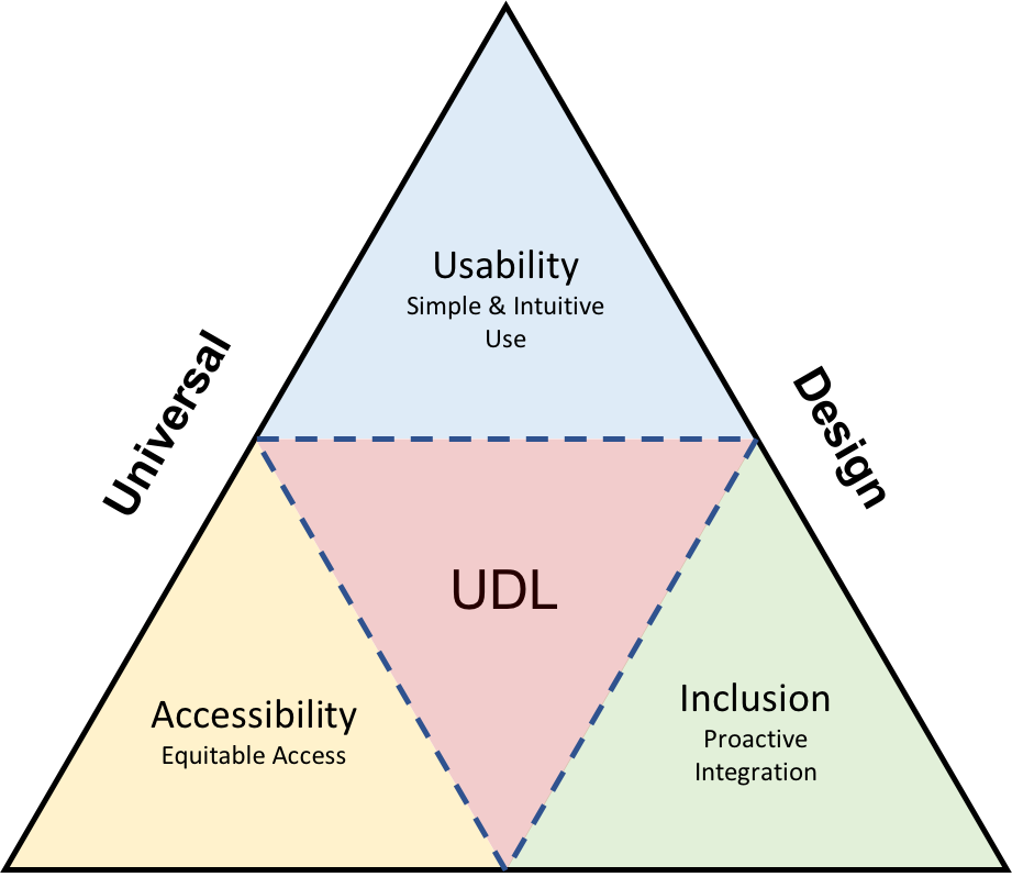 A triangle diagram depicts the relationship between UD, UDL and Accessibility. UD, as the big framework, encompasses 3 triangles at each angle representing accessibility (equitable access), usability (simple and intuitive use), and inclusion (proactive integration), and the 4th triangle at the center representing UDL.